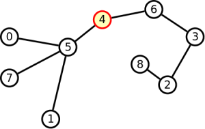Tree and its centroid in red